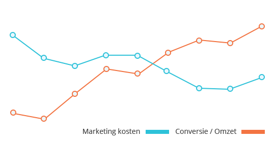 Meer omzet minder marketing kosten